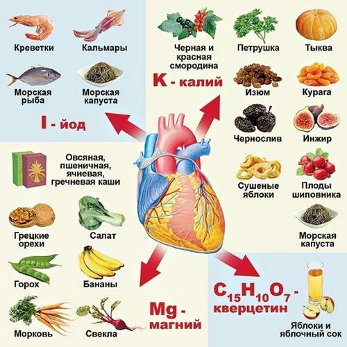 продукты для сердца1