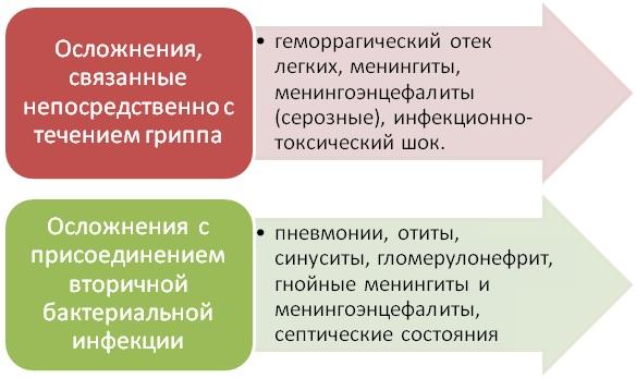 slozhneniya-posle-grippa-1