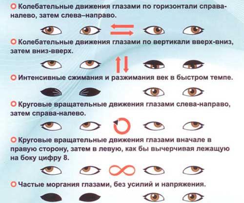 uprazhneniya-dlya-glaz-skhema